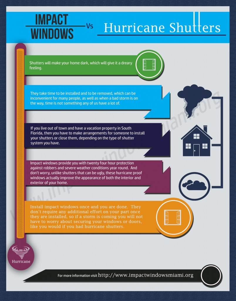 Infographic Storm Windows Or Hurricane Shutters Impact